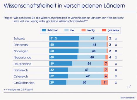 In Deutschland ist es um die Freiheit der Wissenschaft gut bestellt (Quelle: IfD Allensbach)